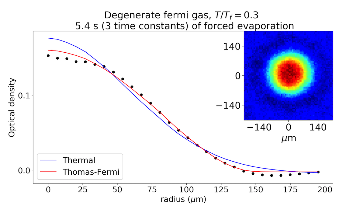 Degenerate Fermi Gas of Strontium Atoms