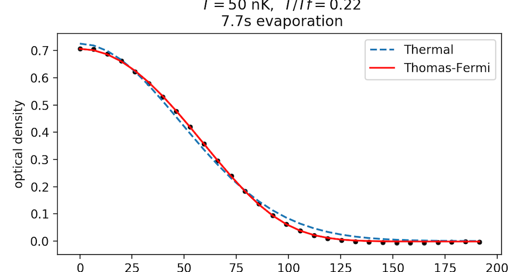Degenerate Fermi Gas of StrontiumAtoms